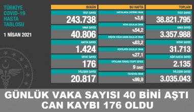 TÜRKİYE'DE GÜNLÜK VAKA SAYISI 40 BİNİ AŞTI!